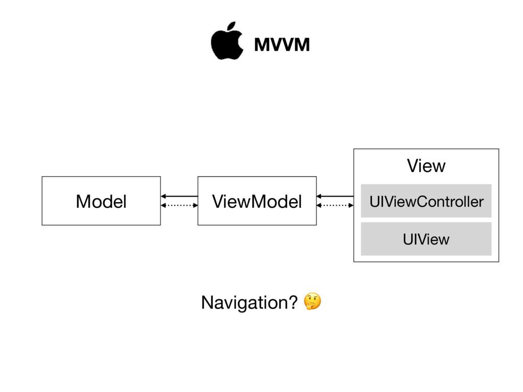 Model ViewModel View UIViewController UIView MV...