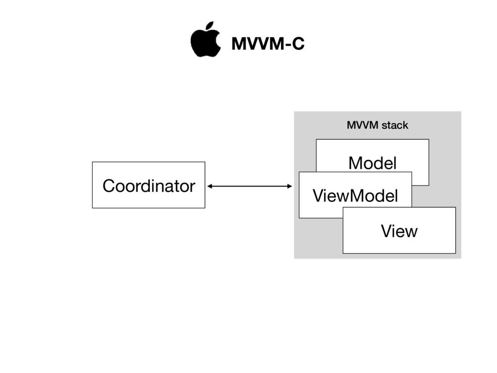 MVVM stack Model ViewModel View Coordinator MVV...