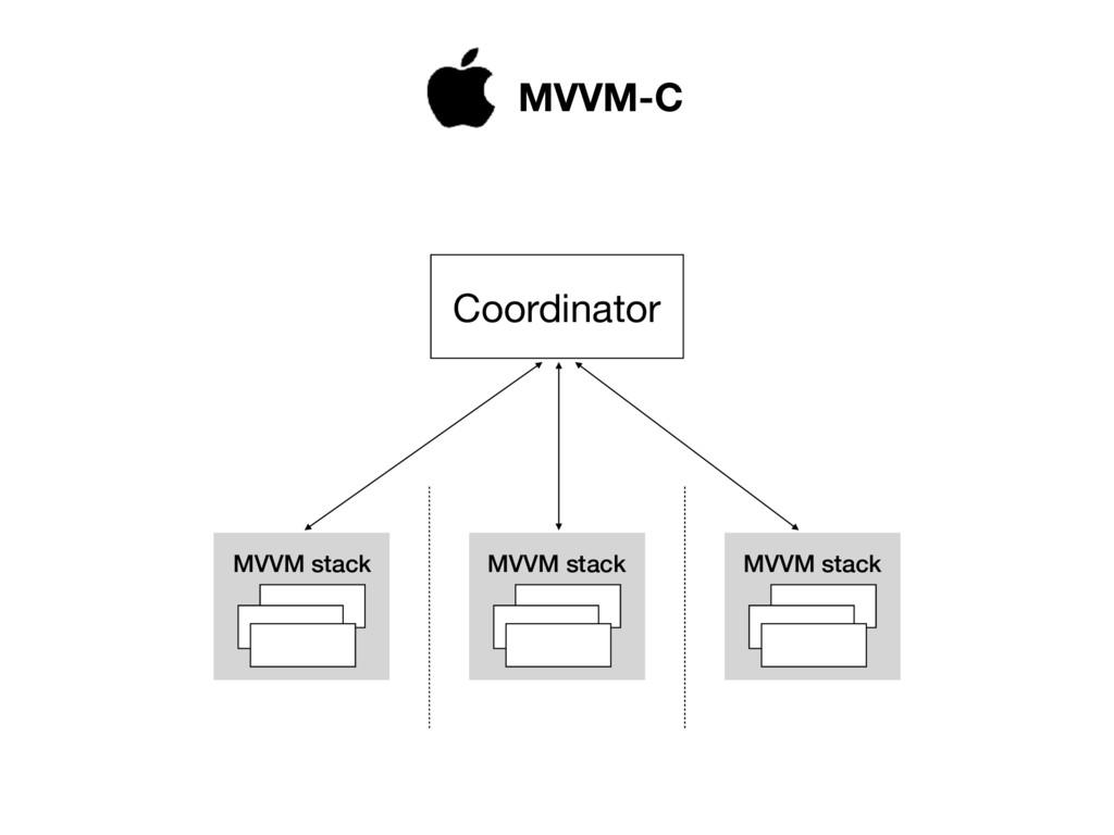 MVVM stack Coordinator MVVM stack MVVM stack MV...