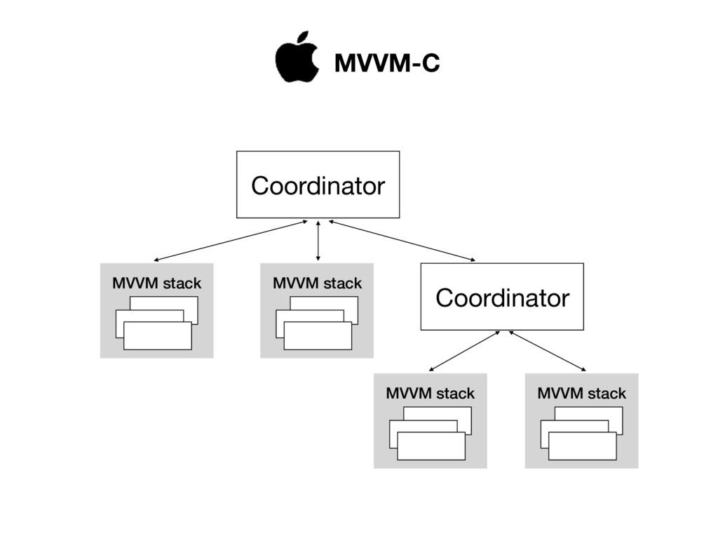 MVVM stack MVVM stack MVVM stack MVVM stack Coo...