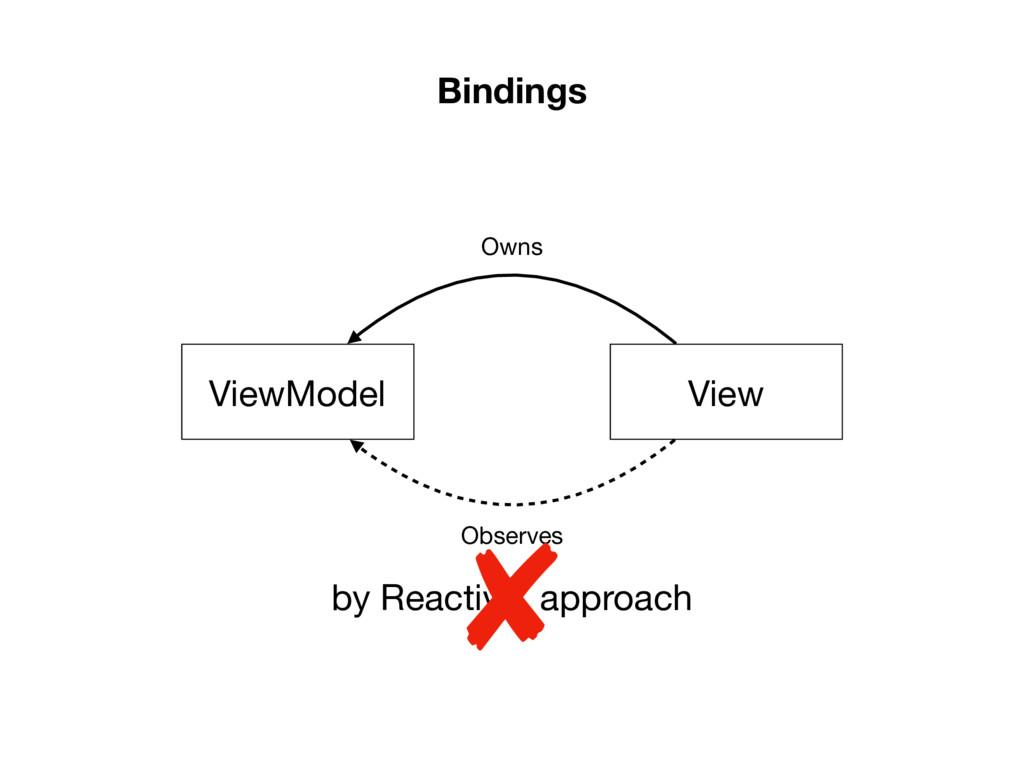 Bindings View ViewModel Owns Observes by Reacti...