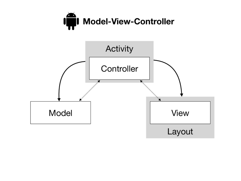 Layout Activity View Controller Model Model-Vie...