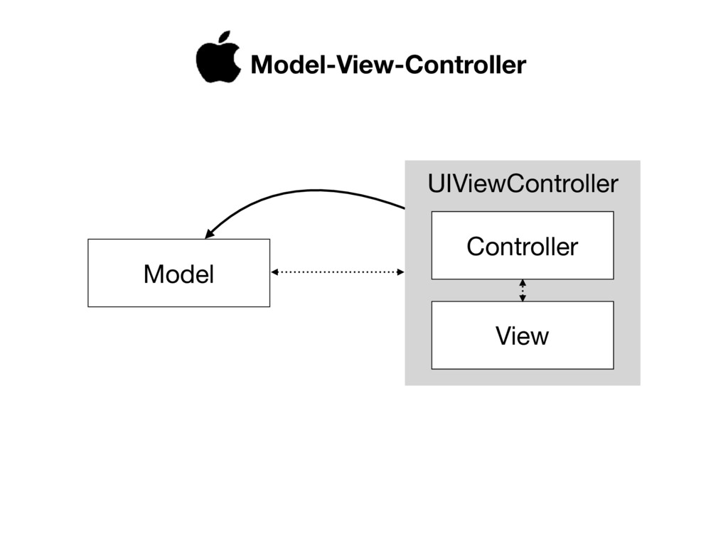 UIViewController Model View Controller Model-Vi...