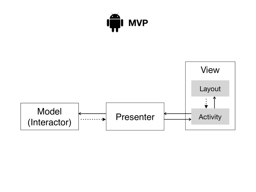 View Model (Interactor) Activity Layout Present...