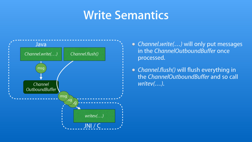 Channel OutboundBuffer msg Write Semantics Chan...