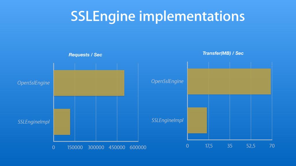 SSLEngine implementations Requests / Sec OpenSs...