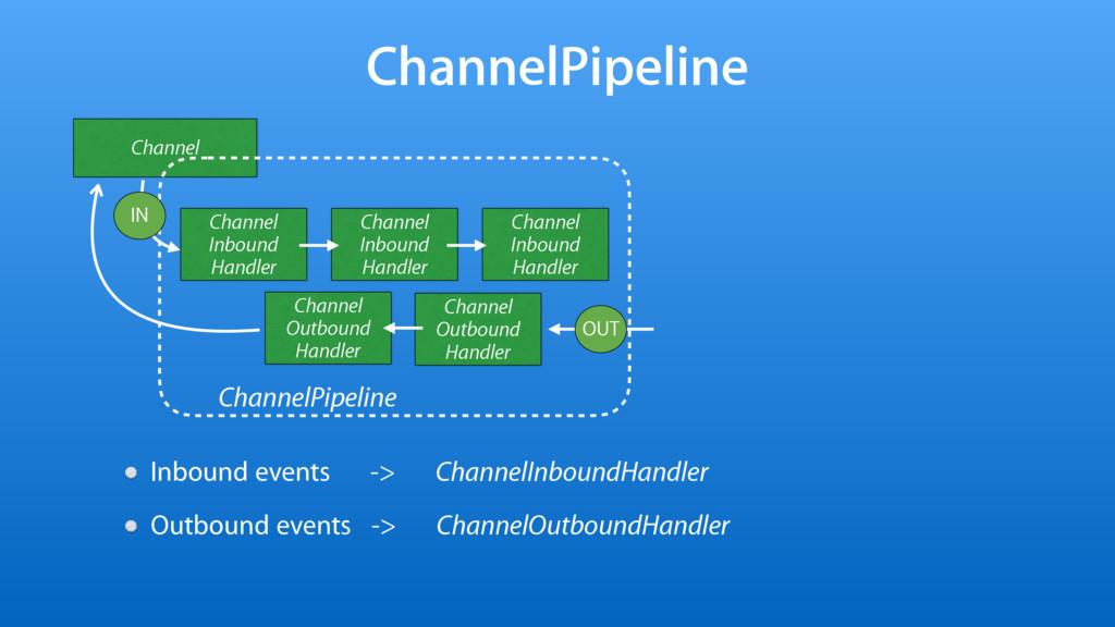 ChannelPipeline Channel Channel Inbound Handler...