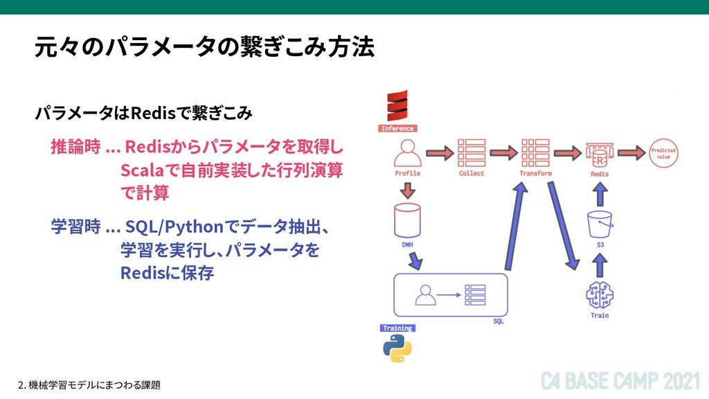 パラメータはRedisで繋ぎこみ 推論時 ... Redisからパラメータを取得し Scala...
