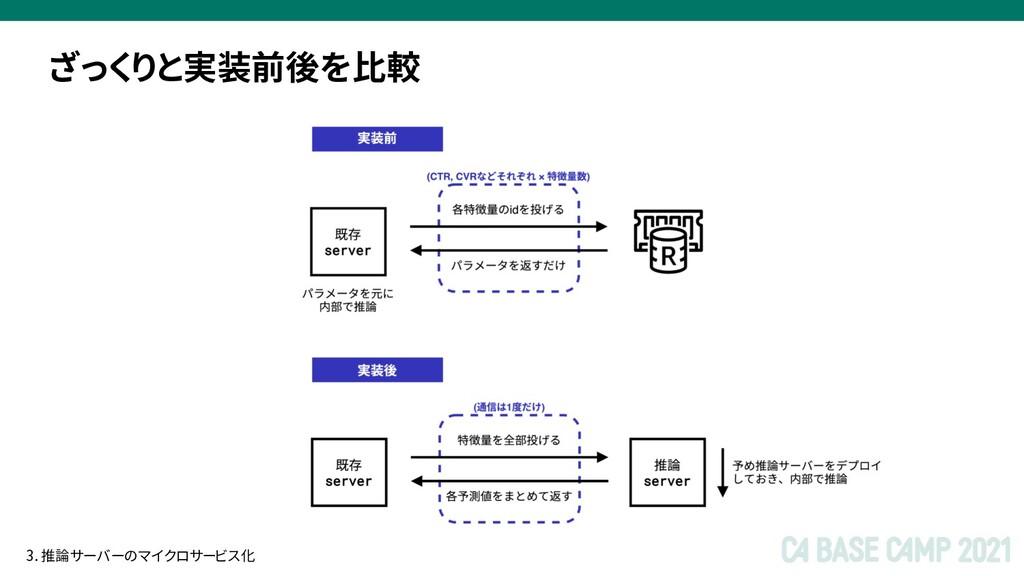 ざっくりと実装前後を比較 3. 推論サーバーのマイクロサービス化