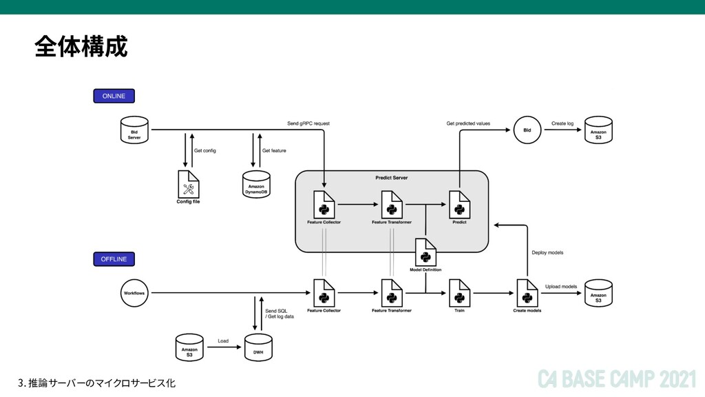 全体構成 3. 推論サーバーのマイクロサービス化