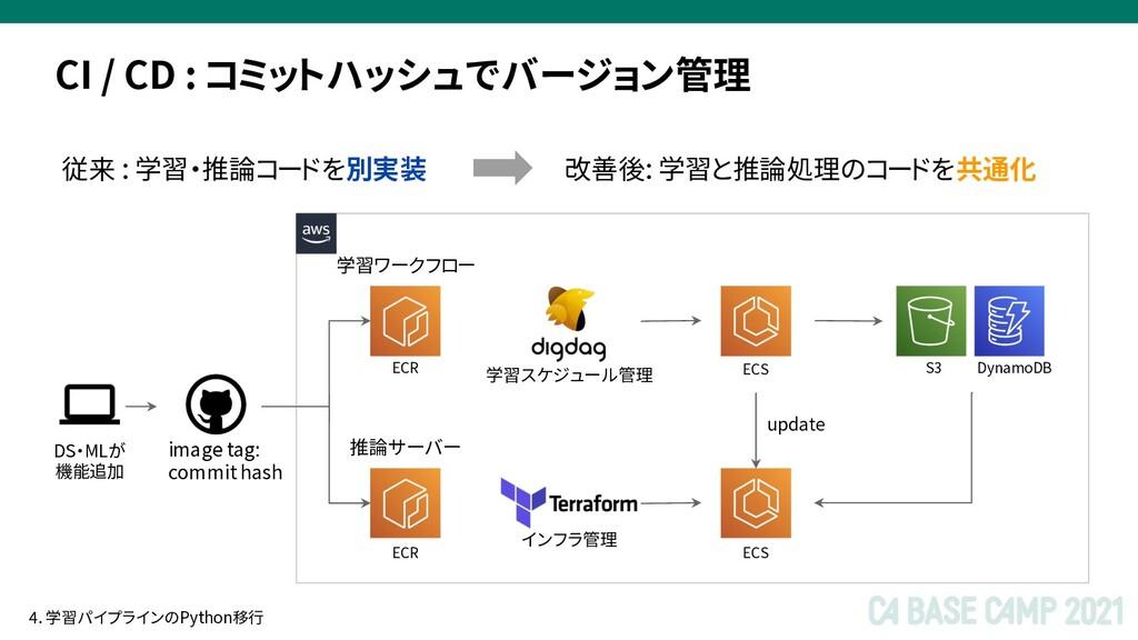 ECS DS・MLが 機能追加 ECS ECR ECR image tag: commit h...