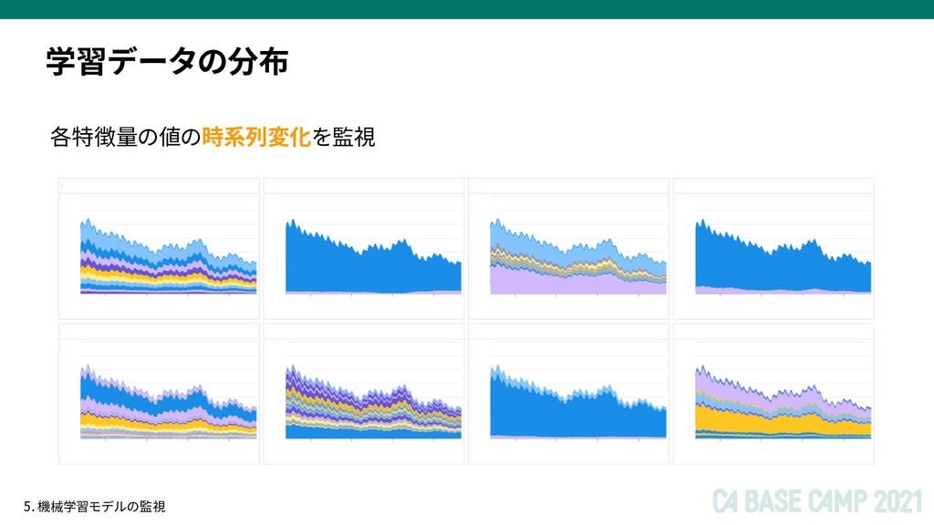学習データの分布 各特徴量の値の時系列変化を監視 5. 機械学習モデルの監視