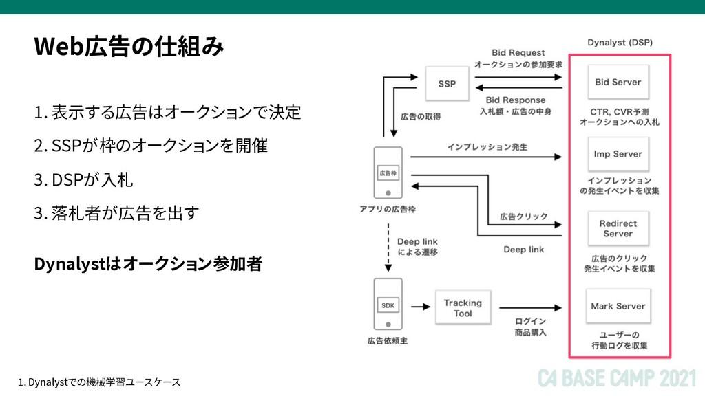 1. 表示する広告はオークションで決定 2. SSPが枠のオークションを開催 3. DSPが入...