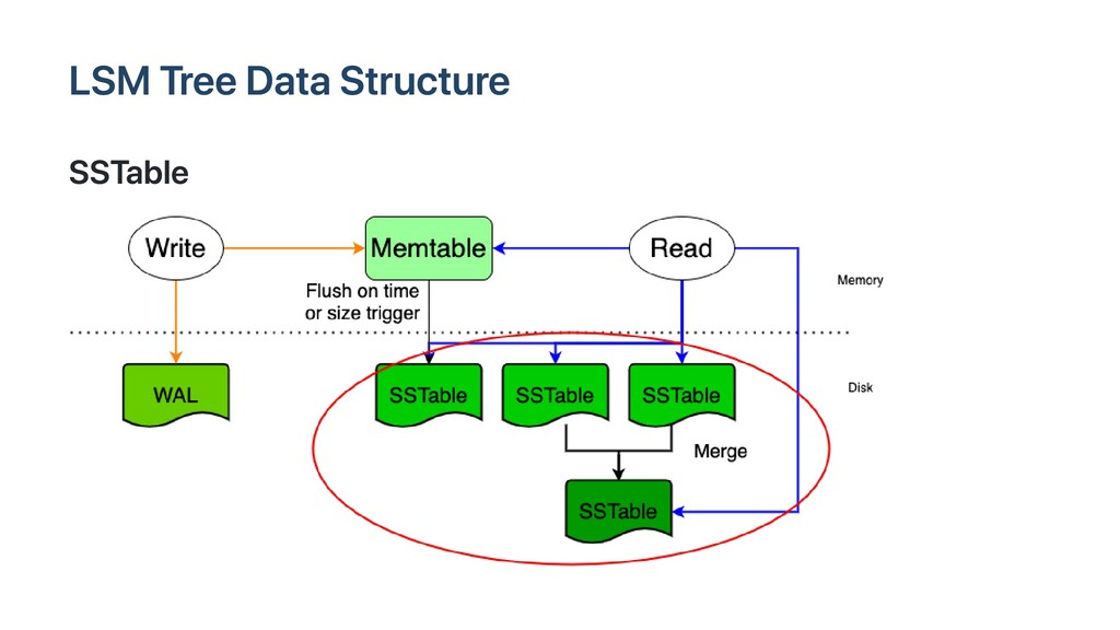 LSM Tree Data Structure SSTable