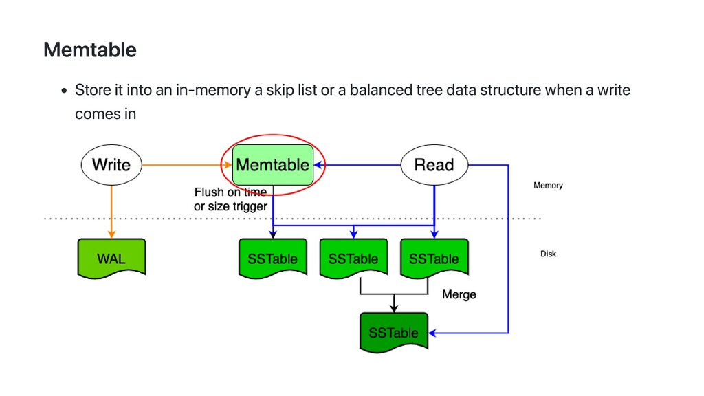 Memtable Store it into an in-memory a skip list...