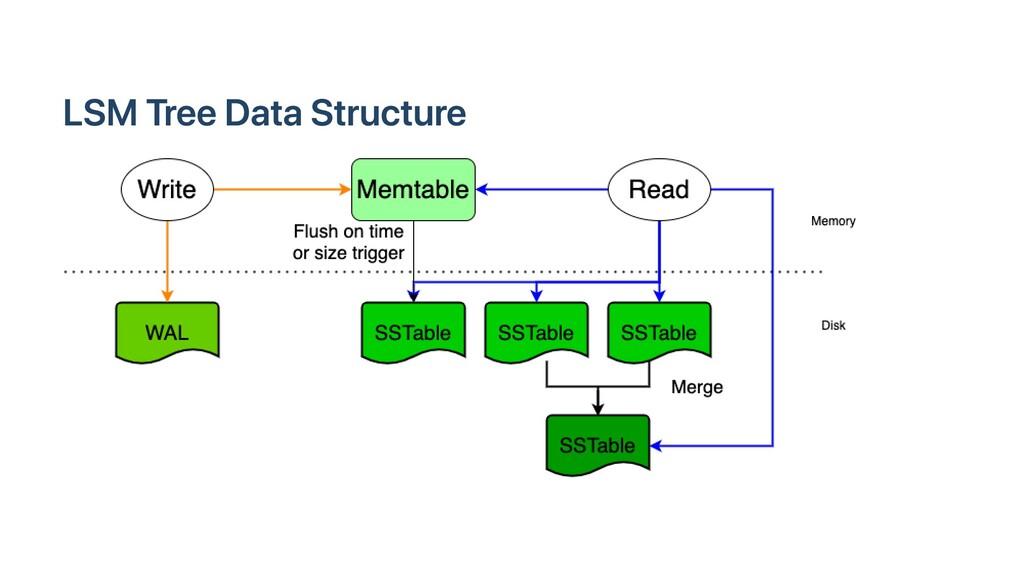 LSM Tree Data Structure