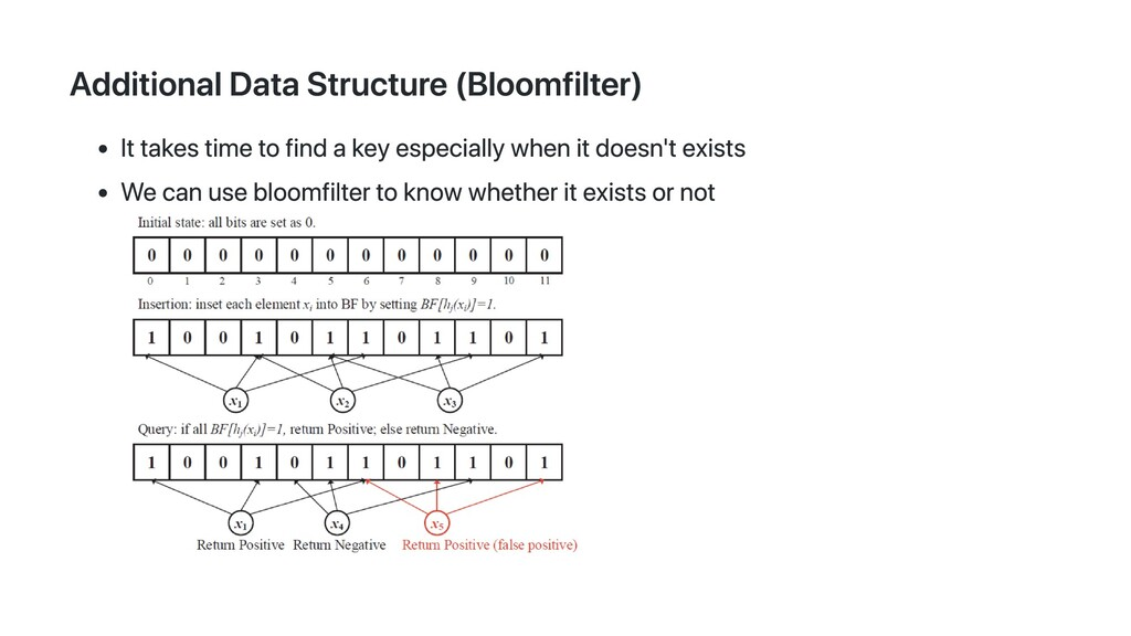 Additional Data Structure (Bloomfilter) It take...