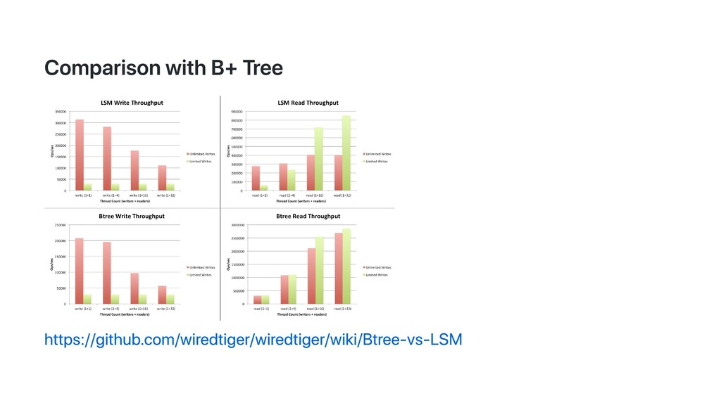 Comparison with B+ Tree https://github.com/wire...
