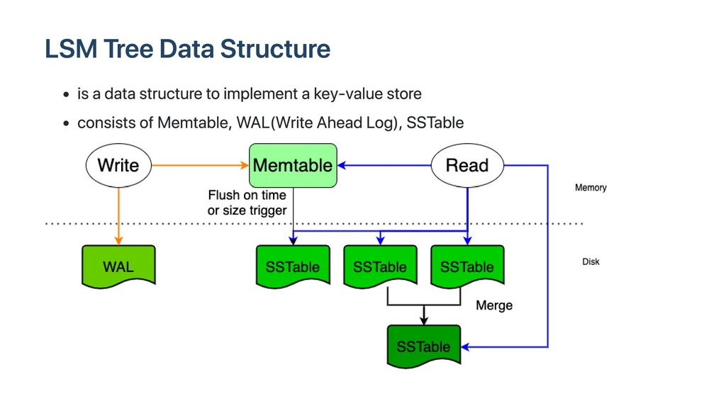 LSM Tree Data Structure is a data structure to ...