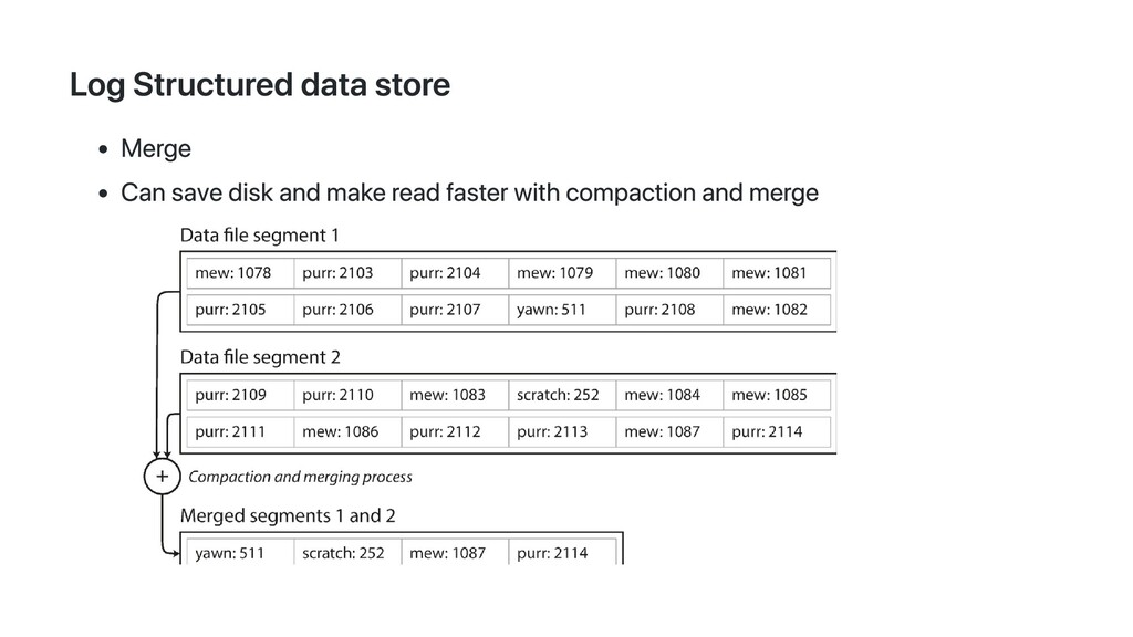 Log Structured data store Merge Can save disk a...