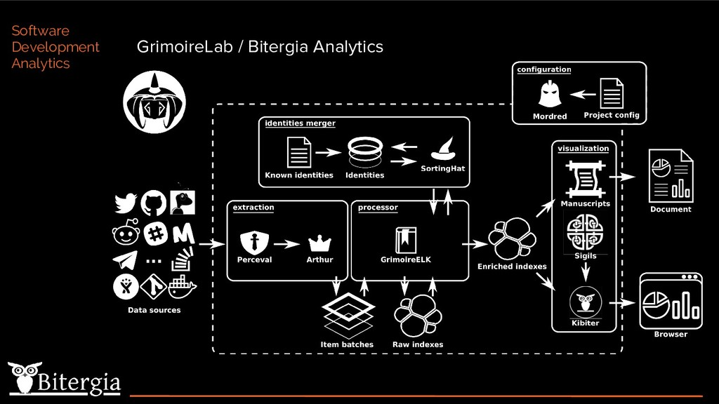 GrimoireLab / Bitergia Analytics Software Devel...