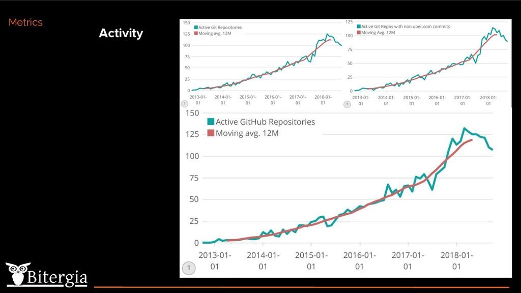 Activity Metrics