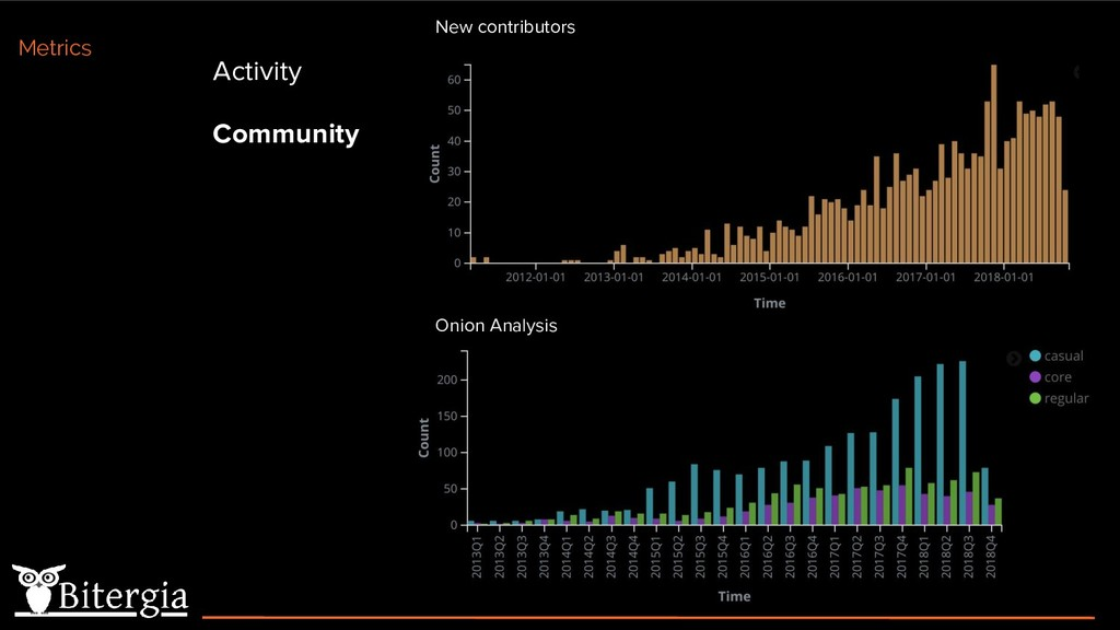 Activity Community Metrics Onion Analysis New c...