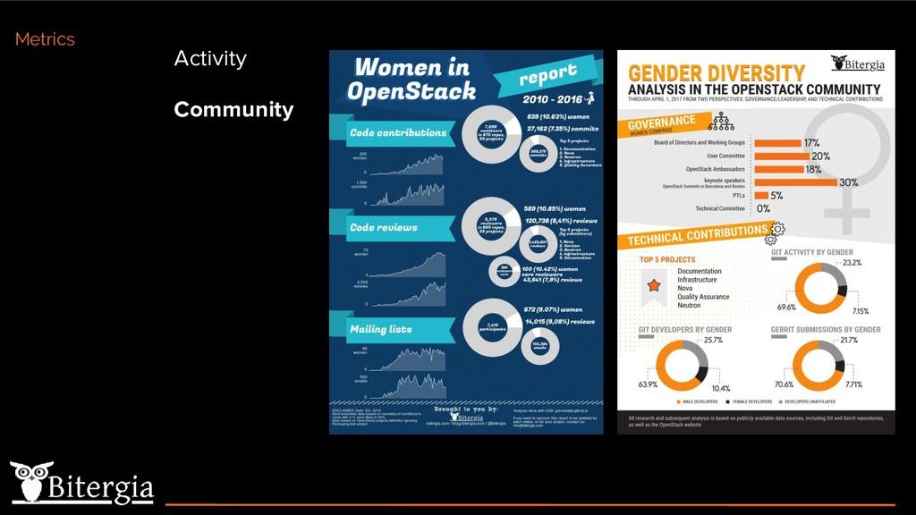 Activity Community Metrics