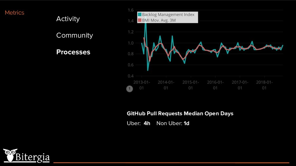 Activity Community Processes Metrics GitHub Pul...