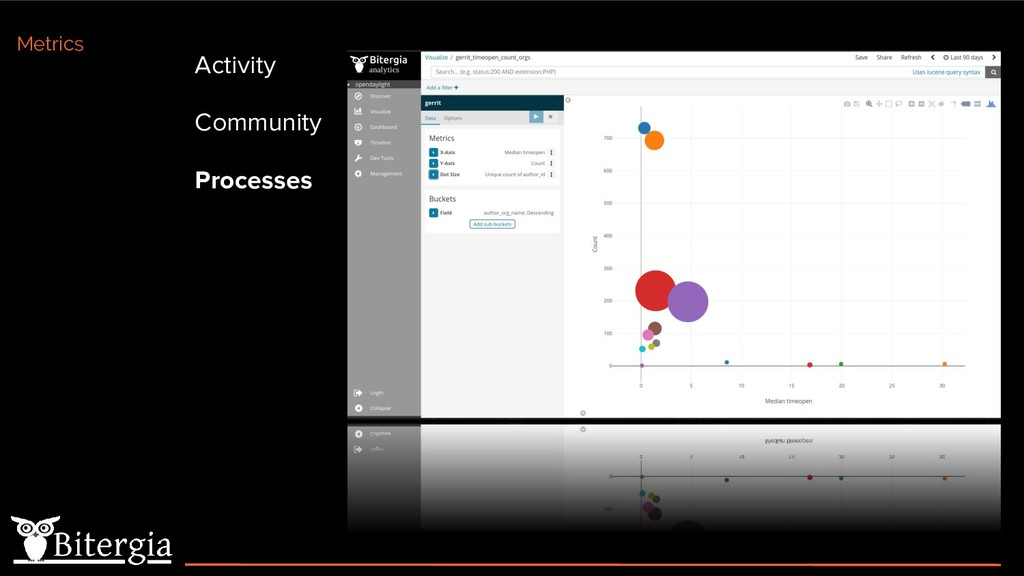 Activity Community Processes Metrics