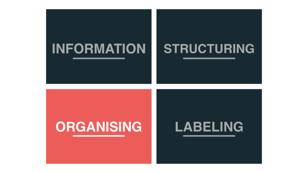 INFORMATION STRUCTURING ORGANISING LABELING
