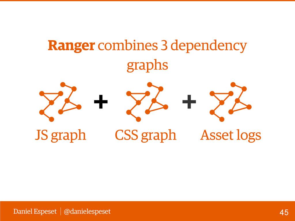Daniel Espeset @danielespeset + + JS graph Asse...