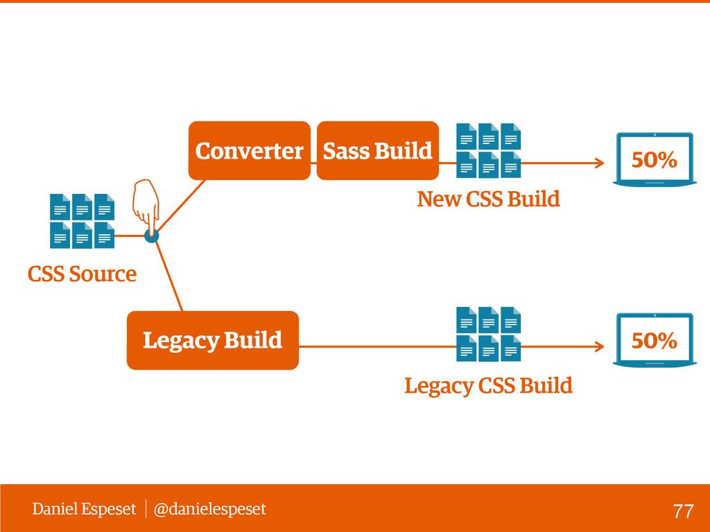 Daniel Espeset @danielespeset CSS Source Legacy...