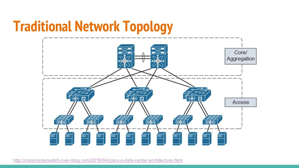 Traditional Network Topology http://ciscorouter...