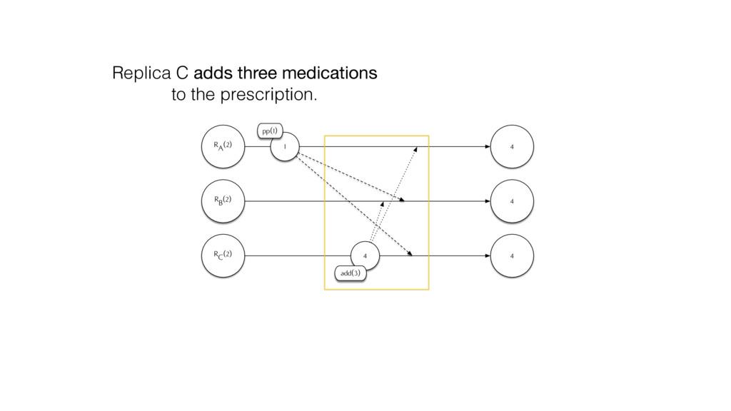 RA(2) RB(2) 4 4 1 pp(1) RC(2) 4 4 add(3) Replic...