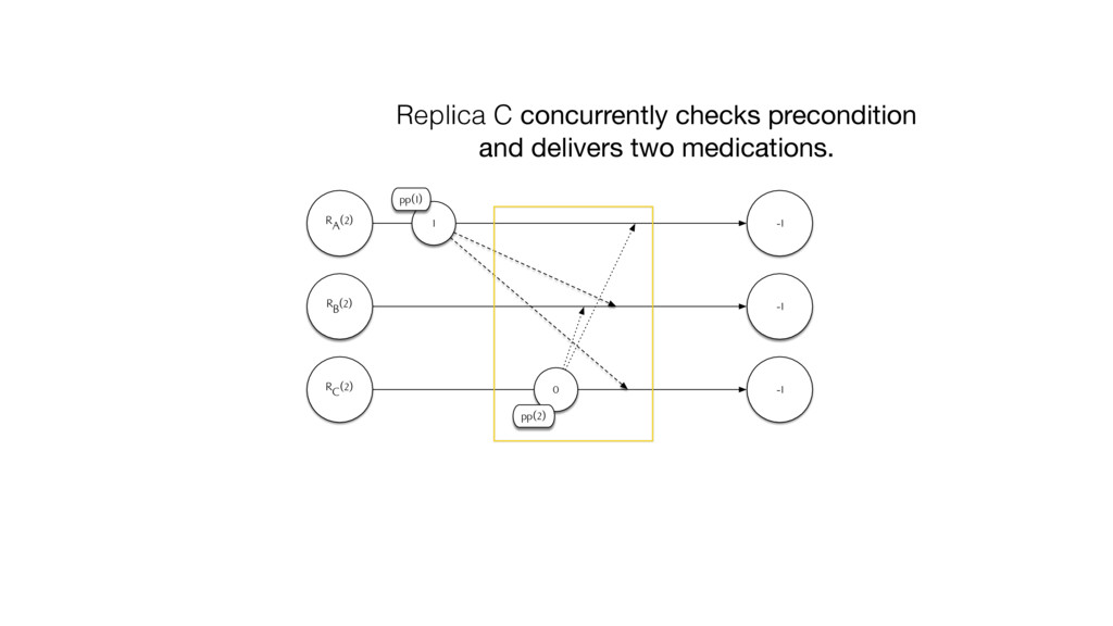 RA(2) RB(2) -1 -1 1 pp(1) RC(2) -1 0 pp(2) Repl...