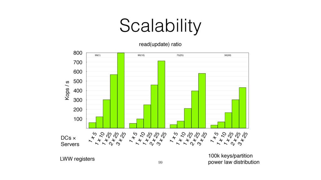 Scalability 99 Kops / s 100 200 300 400 500 600...