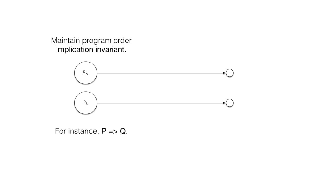 RA RB Maintain program order implication invari...