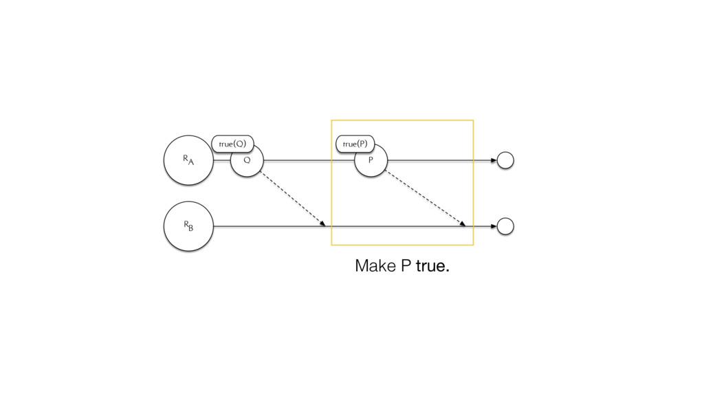 RA RB Q true(Q) P true(P) Make P true.
