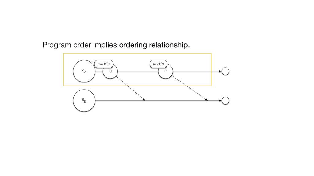 RA RB Q true(Q) P true(P) Program order implies...