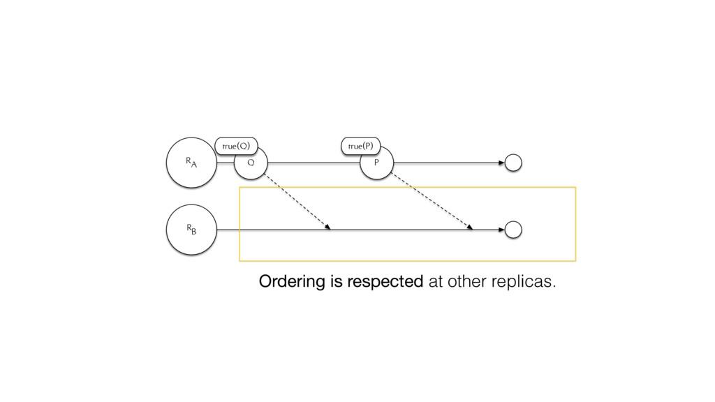RA RB Q true(Q) P true(P) Ordering is respected...