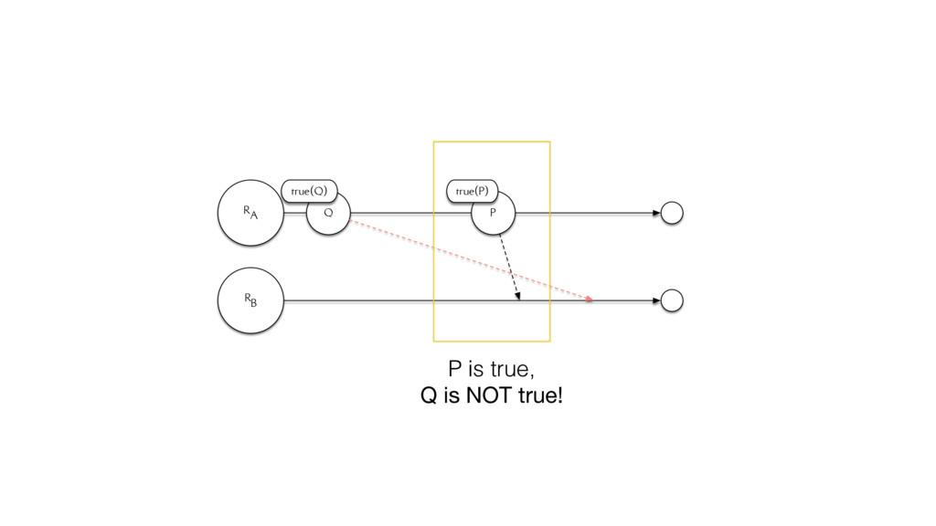 RA RB Q true(Q) P true(P) P is true, Q is NOT t...