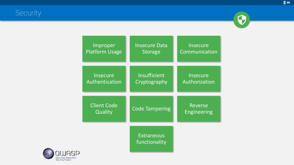 Security Improper Platform Usage Insecure Data ...