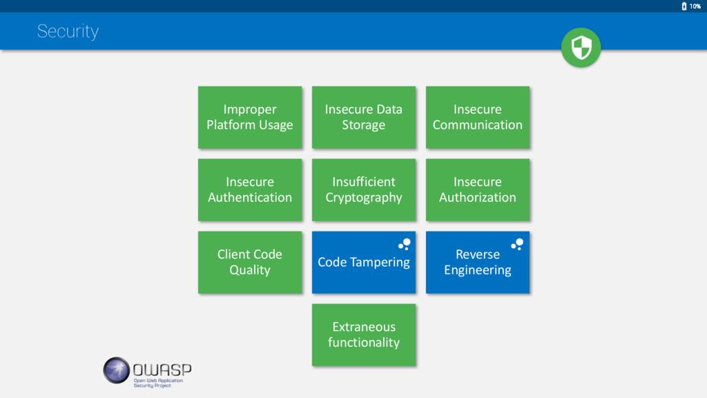 Improper Platform Usage Insecure Data Storage I...