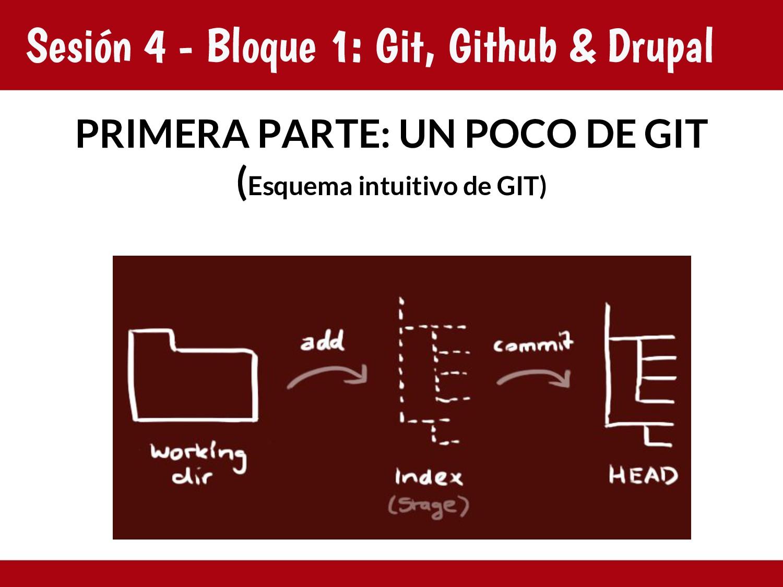 Sesión 4 - Bloque 1: Git, Github & Drupal PRIME...