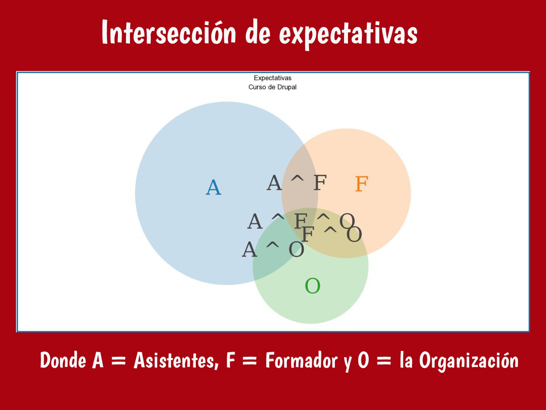 Donde A = Asistentes, F = Formador y O = la Org...
