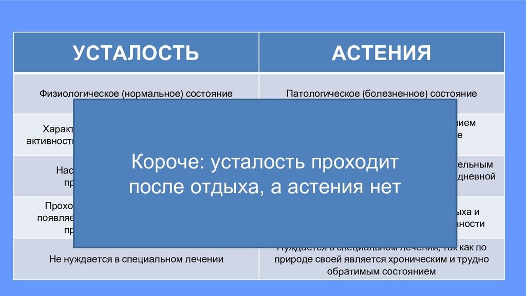 УСТАЛОСТЬ АСТЕНИЯ Физиологическое (нормальное) ...