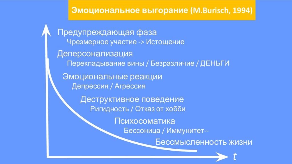 t Предупреждающая фаза Чрезмерное участие -> Ис...