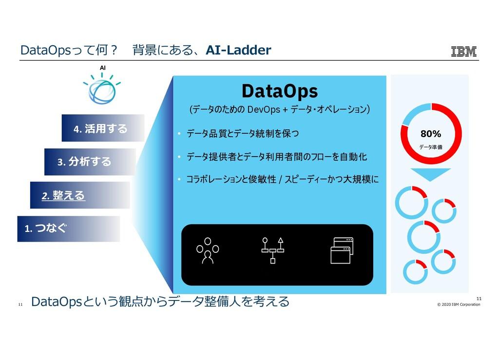 © 2020 IBM Corporation 11 DataOps (データのための DevO...