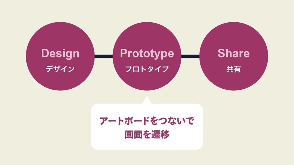 Design σβΠϯ Prototype ϓϩτλΠϓ Share ڞ༗